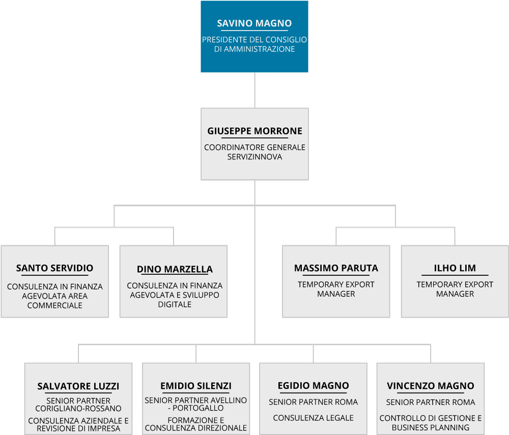 management map